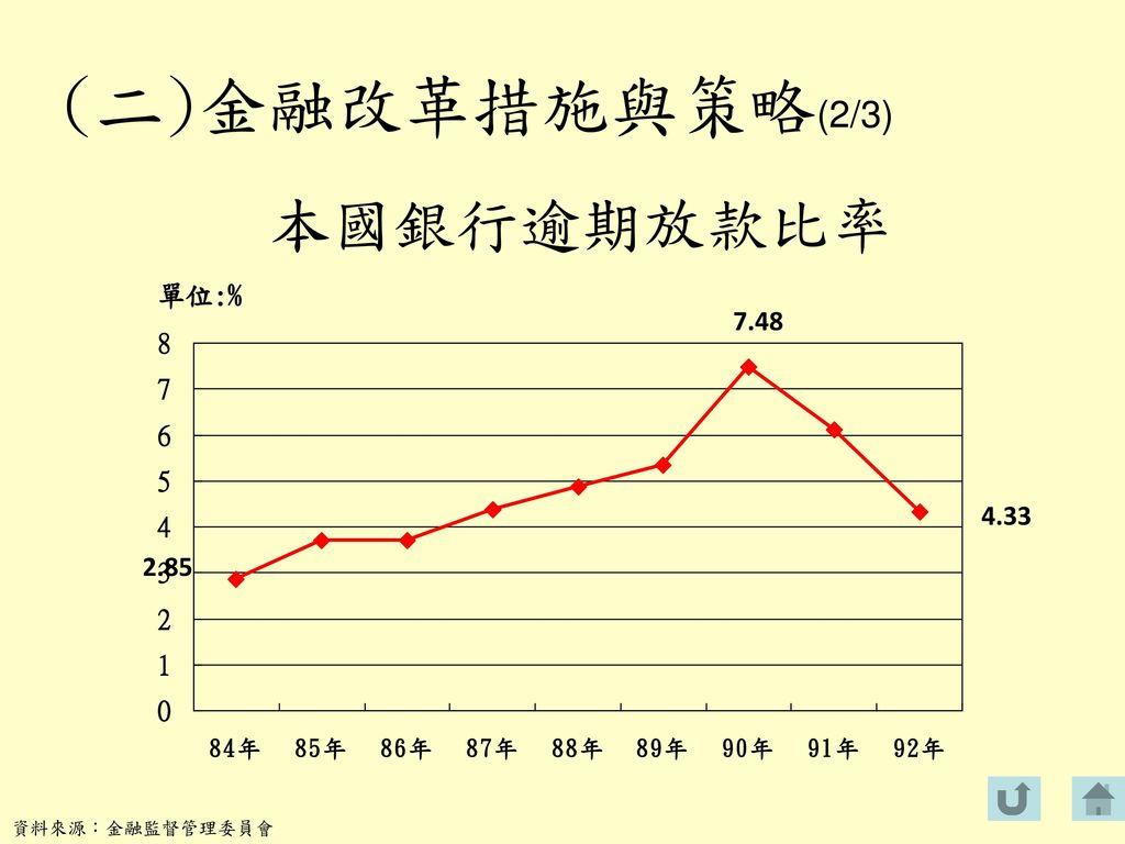 (二)金融改革措施與策略(2/3) 本國銀行逾期放款比率 單位:% 7.48 4.33 2.85 資料來源:金融監督管理委員會