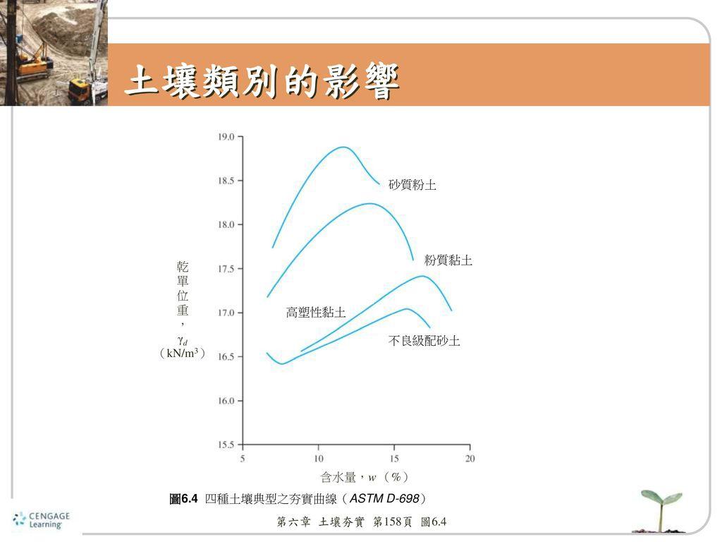土壤類別的影響 砂質粉土 粉質黏土 乾 單 位 重 , γd (kN/m3) 高塑性黏土 不良級配砂土 含水量,w (%)