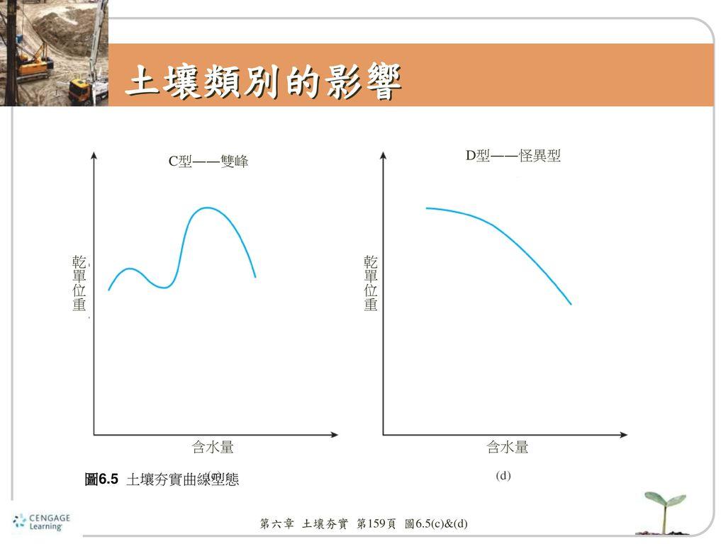 土壤類別的影響 D型――怪異型 C型――雙峰 乾單位重 乾單位重 含水量 含水量 圖6.5 土壤夯實曲線型態