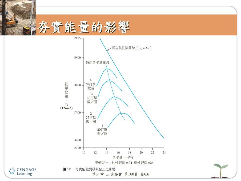 夯實能量的影響 第六章 土壤夯實 第160頁 圖6.6 零空氣孔隙曲線(Gs = 2.7) 最佳含水量曲線 4 50打擊 乾 數層 單 位