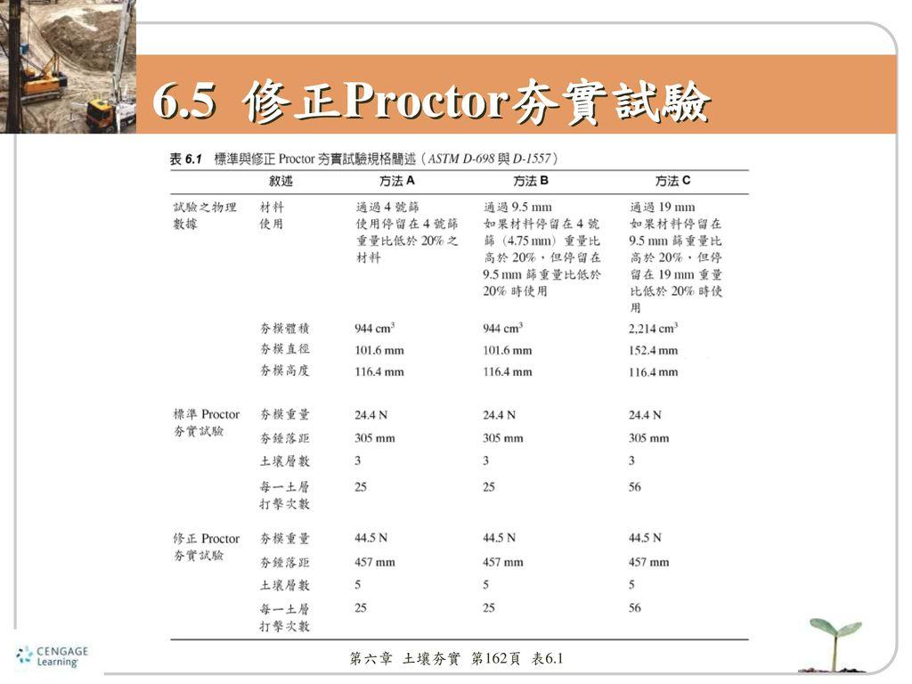 6.5 修正Proctor夯實試驗 第六章 土壤夯實 第162頁 表6.1
