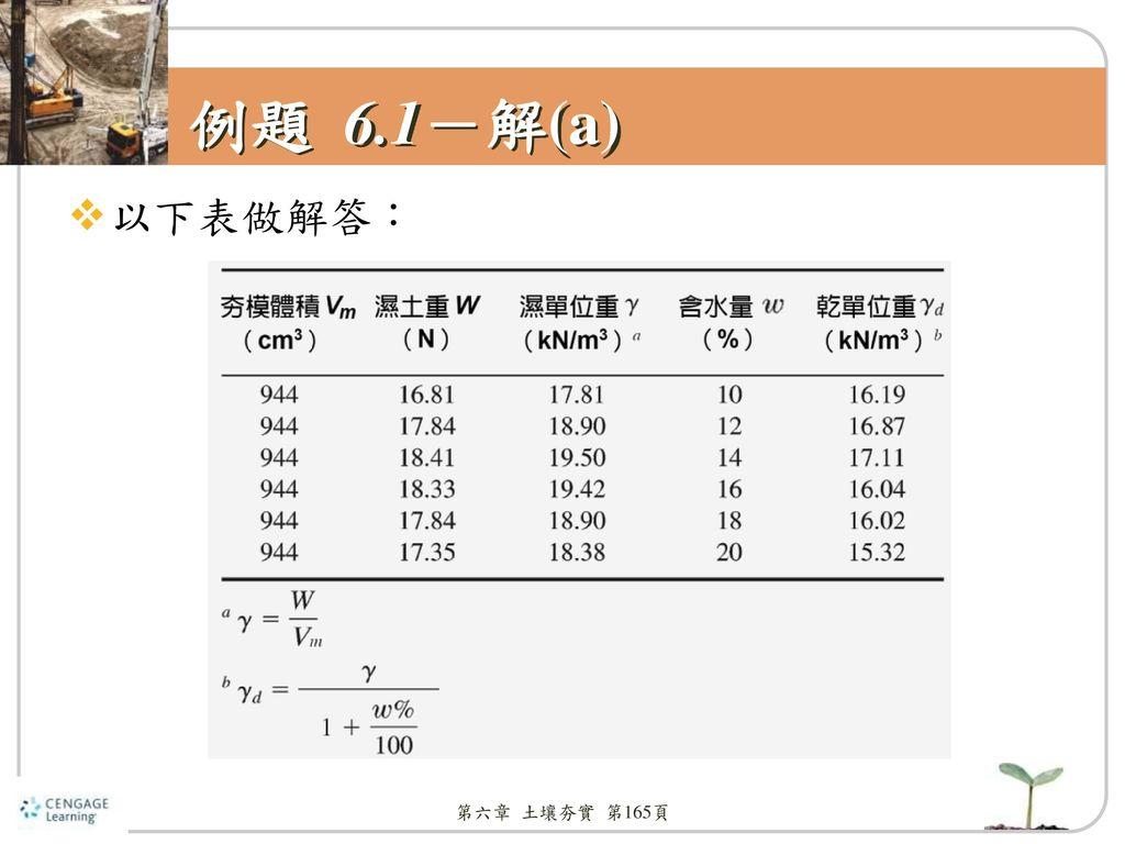 例題 6.1-解(a) 以下表做解答: 第六章 土壤夯實 第165頁