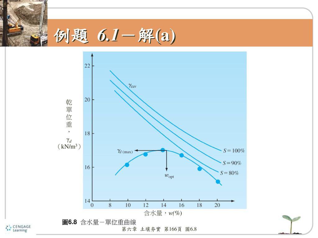 例題 6.1-解(a) 乾 單 位 重 , γd (kN/m3) 含水量,w(%) 圖6.8 含水量-單位重曲線