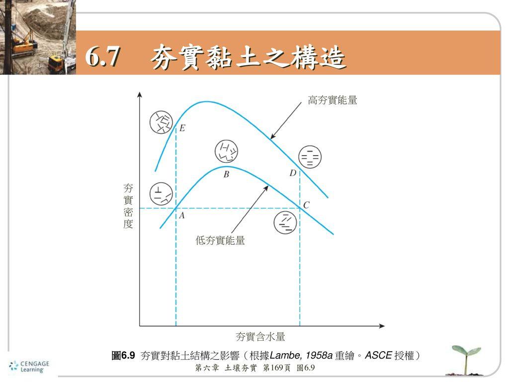 6.7 夯實黏土之構造 高夯實能量 夯實 密 度 低夯實能量 夯實含水量