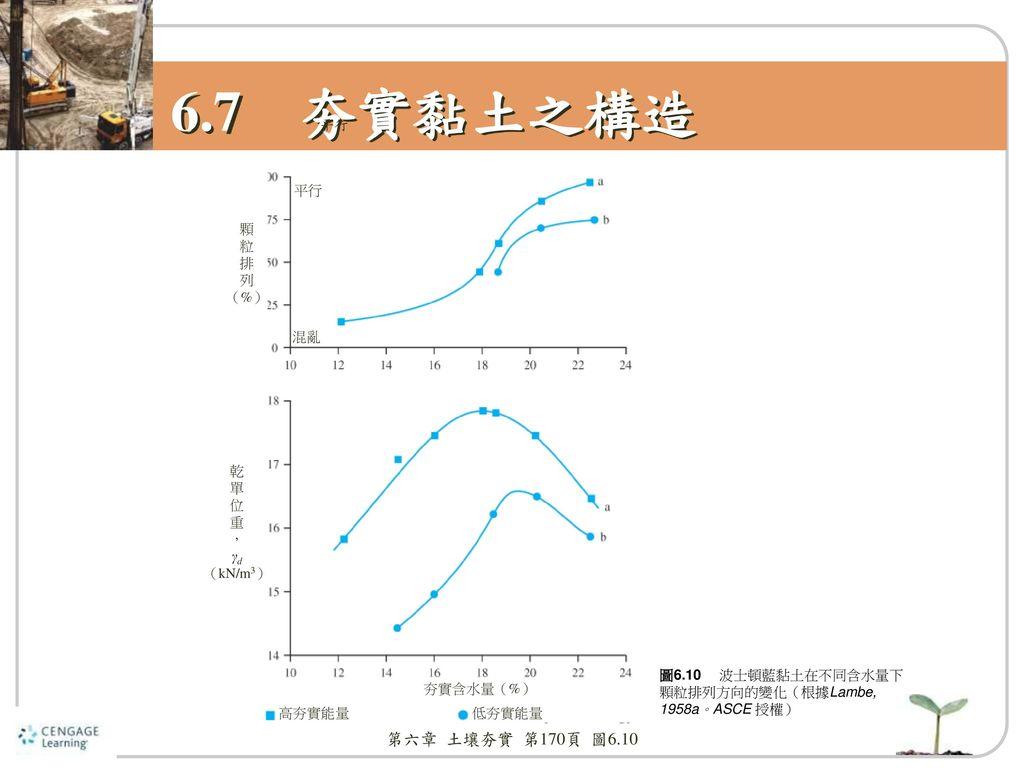 6.7 夯實黏土之構造 第六章 土壤夯實 第170頁 圖6.10 平行 平行 顆 粒 排 列 (%) 混亂 乾 單 位 重 , γd