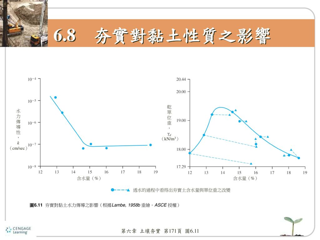 6.8 夯實對黏土性質之影響 第六章 土壤夯實 第171頁 圖6.11 乾 單 位 重 , γd (kN/m3) 水 力 傳 導 性 , k