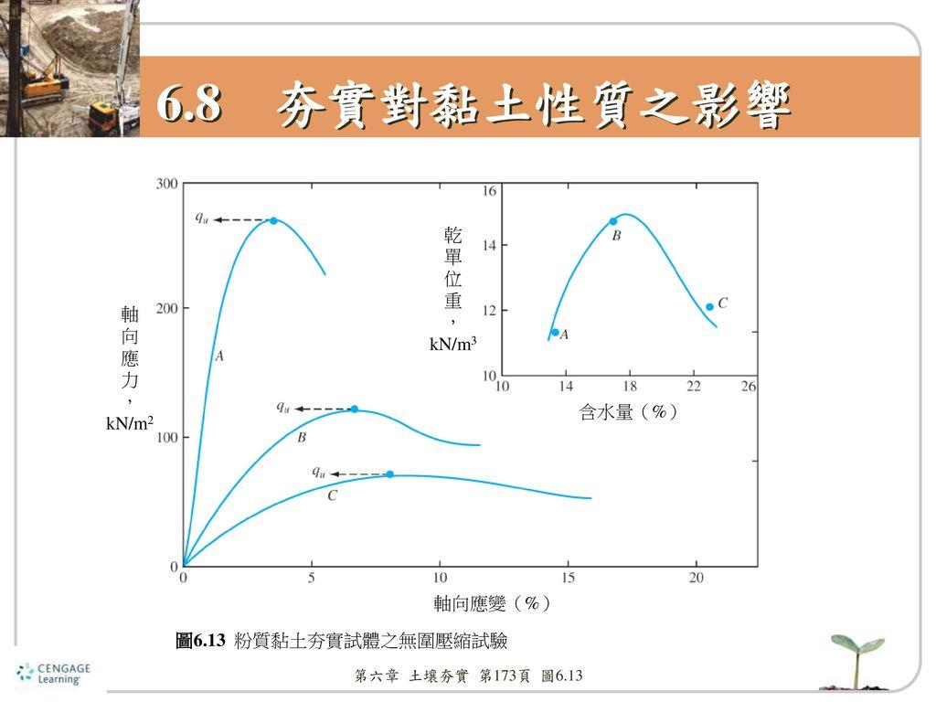 6.8 夯實對黏土性質之影響 乾 單 位 重 , kN/m3 軸 向 應 力 , kN/m2 含水量(%) 軸向應變(%)