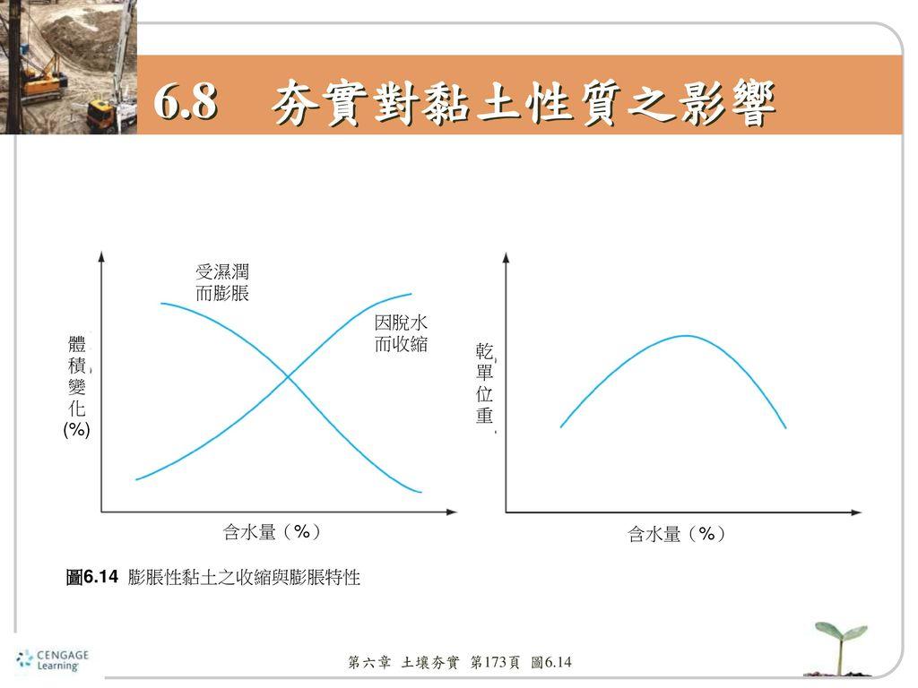 6.8 夯實對黏土性質之影響 受濕潤 而膨脹 因脫水 而收縮 體 乾 積 單 變 位 化 重 (%) 含水量(%) 含水量(%)