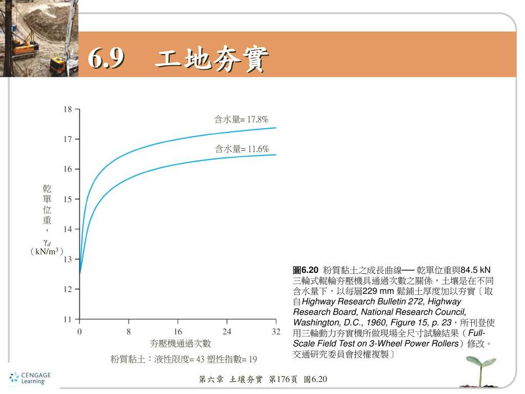 6.9 工地夯實 含水量= 17.8% 含水量= 11.6% 乾 單 位 重 , γd (kN/m3)