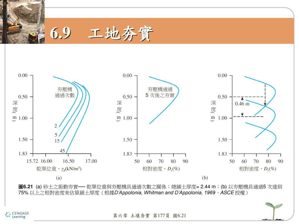 6.9 工地夯實 夯壓機 通過次數 夯壓機通過 5 次後之夯實 深度(m) 深度(m) 深度(m) 乾單位重,γd(kN/m3)