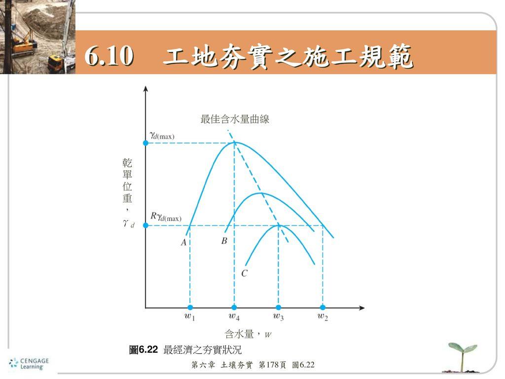 6.10 工地夯實之施工規範 最佳含水量曲線 乾 單 位 重 , γd 含水量,w 圖6.22 最經濟之夯實狀況