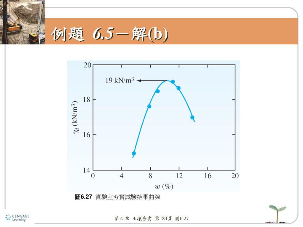 例題 6.5-解(b) 圖6.27 實驗室夯實試驗結果曲線 第六章 土壤夯實 第184頁 圖6.27