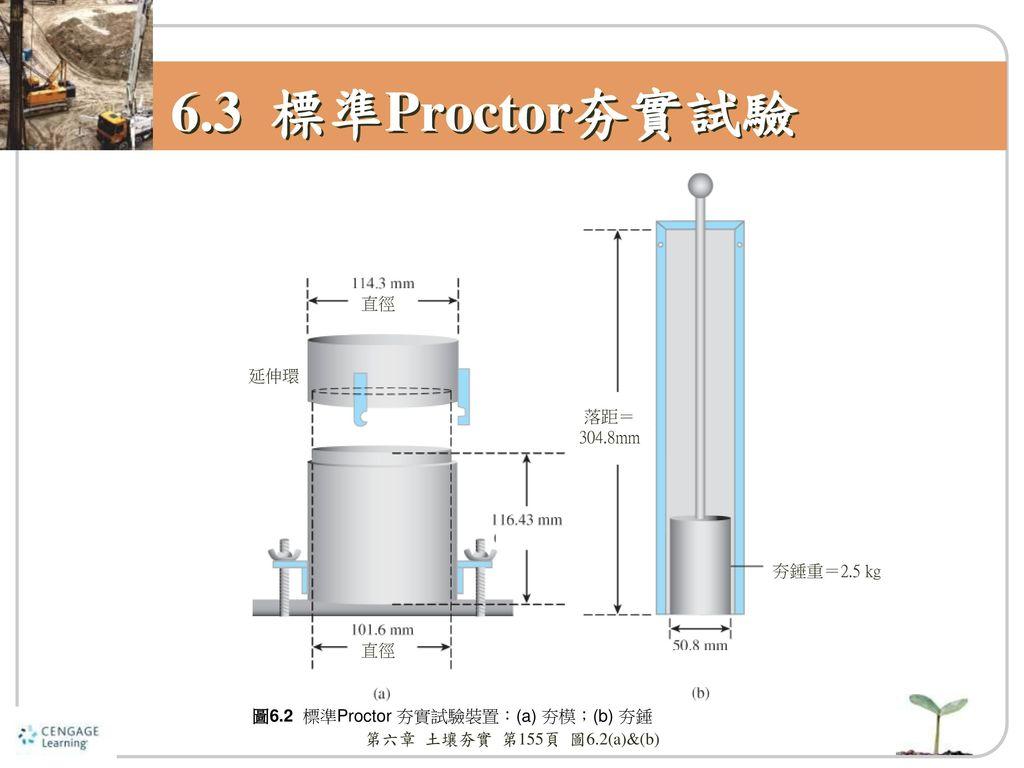 6.3 標準Proctor夯實試驗 直徑 延伸環 落距= 304.8mm 夯錘重=2.5 kg 直徑