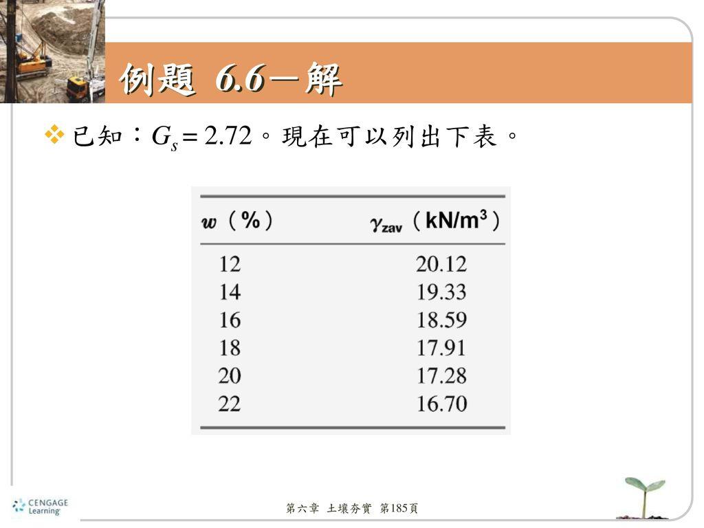 例題 6.6-解 已知:Gs = 2.72。現在可以列出下表。 第六章 土壤夯實 第185頁