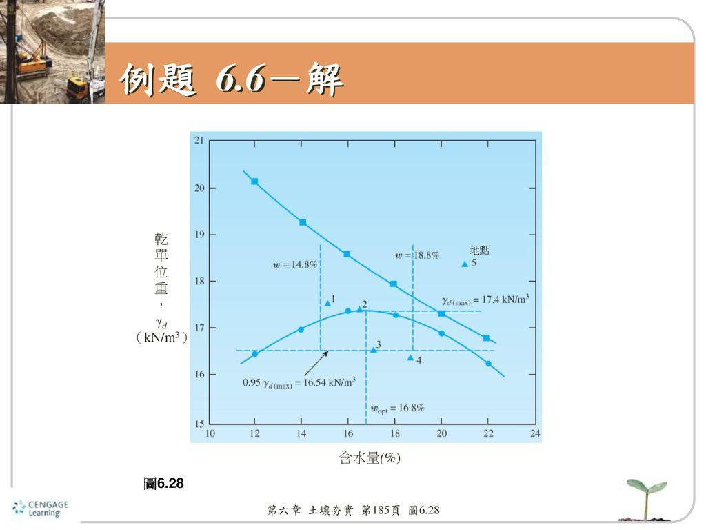 例題 6.6-解 乾 單 位 重 , γd (kN/m3) 地點 含水量(%) 圖6.28 第六章 土壤夯實 第185頁 圖6.28