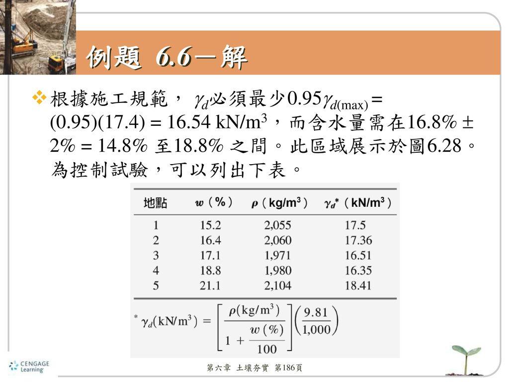 例題 6.6-解 根據施工規範, d必須最少0.95d(max) = (0.95)(17.4) = 16.54 kN/m3,而含水量需在16.8%  2% = 14.8% 至18.8% 之間。此區域展示於圖6.28。為控制試驗,可以列出下表。