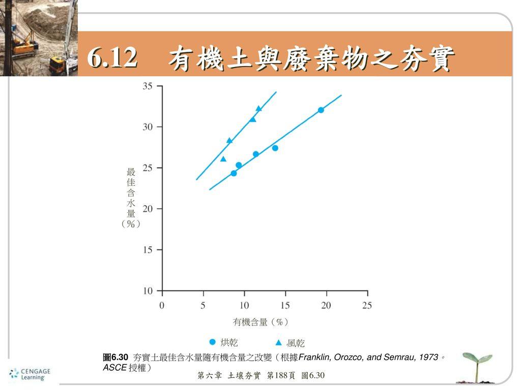 6.12 有機土與廢棄物之夯實 最 佳 含 水 量 (%) 有機含量(%) 烘乾 風乾