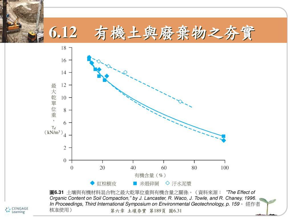 6.12 有機土與廢棄物之夯實 最 大 乾 單 位 重 , γd (kN/m3) 有機含量(%) 紅棕樹皮 米殼碎屑 汙水泥漿