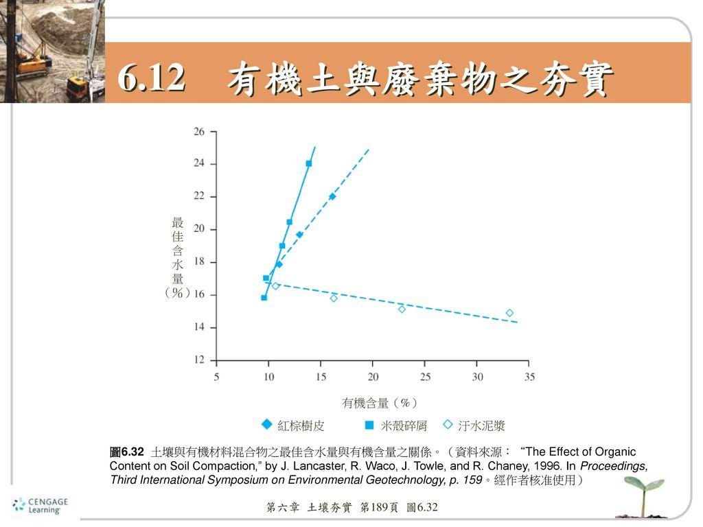 6.12 有機土與廢棄物之夯實 紅棕樹皮 米殼碎屑 汙水泥漿 有機含量(%) 最 佳 含 水 量 (%)