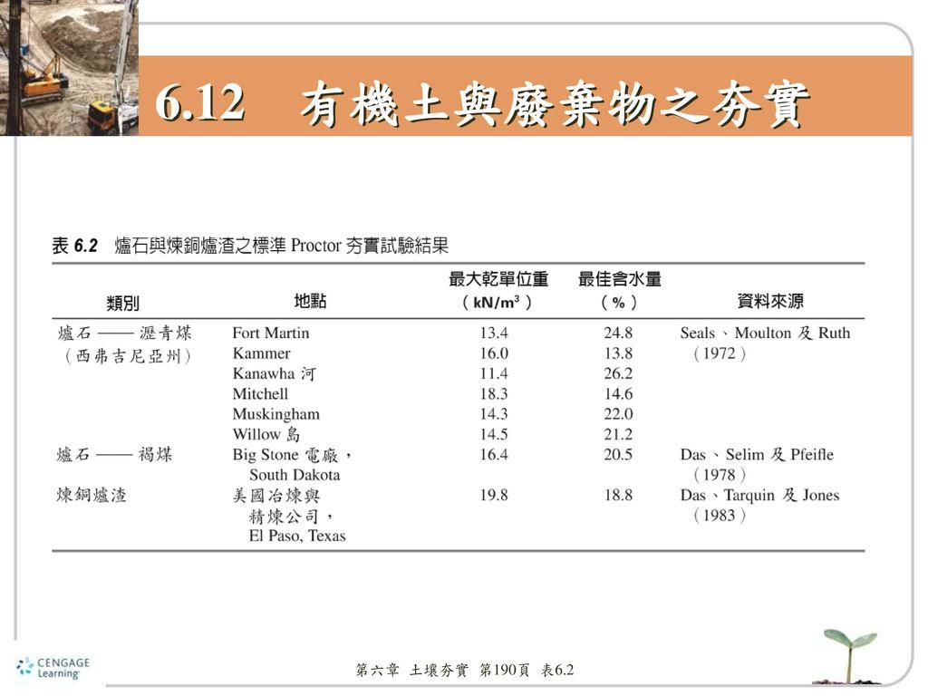 6.12 有機土與廢棄物之夯實 第六章 土壤夯實 第190頁 表6.2