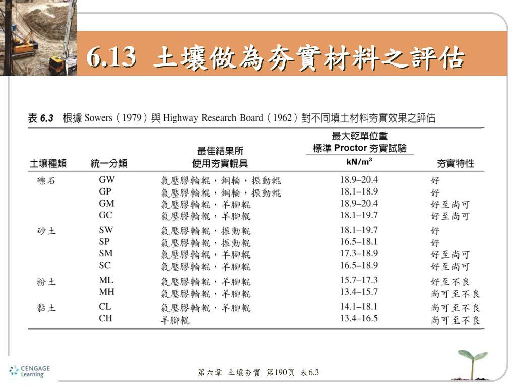 6.13 土壤做為夯實材料之評估 第六章 土壤夯實 第190頁 表6.3