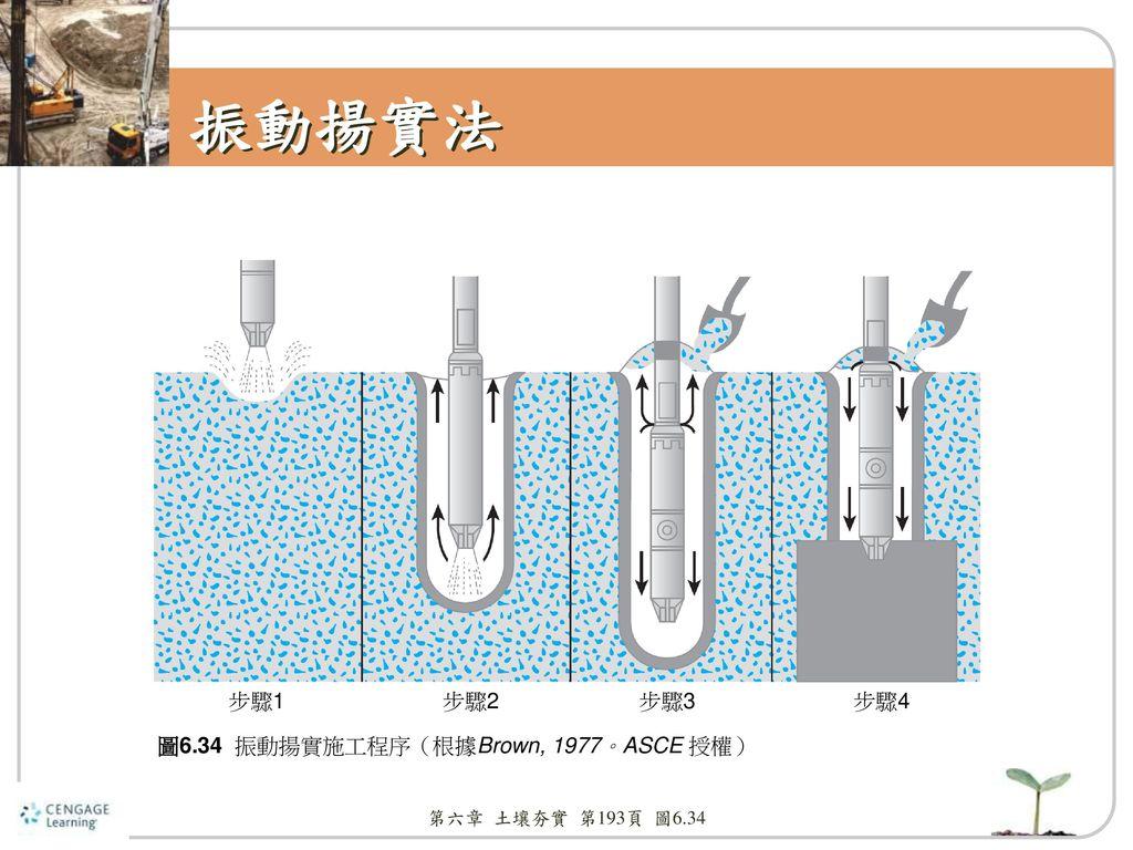 振動揚實法 步驟1 步驟2 步驟3 步驟4 圖6.34 振動揚實施工程序(根據Brown, 1977。ASCE 授權)