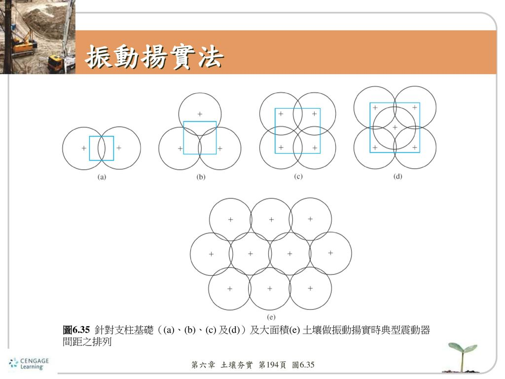振動揚實法 圖6.35 針對支柱基礎((a)、(b)、(c) 及(d))及大面積(e) 土壤做振動揚實時典型震動器間距之排列