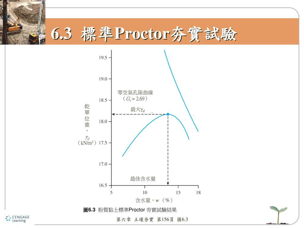 6.3 標準Proctor夯實試驗 零空氣孔隙曲線 (Gs = 2.69) 乾 單 位 重 , d (kN/m3) 最大γd 最佳含水量