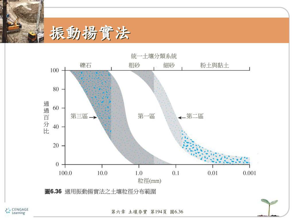 振動揚實法 統一土壤分類系統 礫石 粗砂 細砂 粉土與黏土 通 過 百 分 比 第三區 第一區 第二區 粒徑(mm)