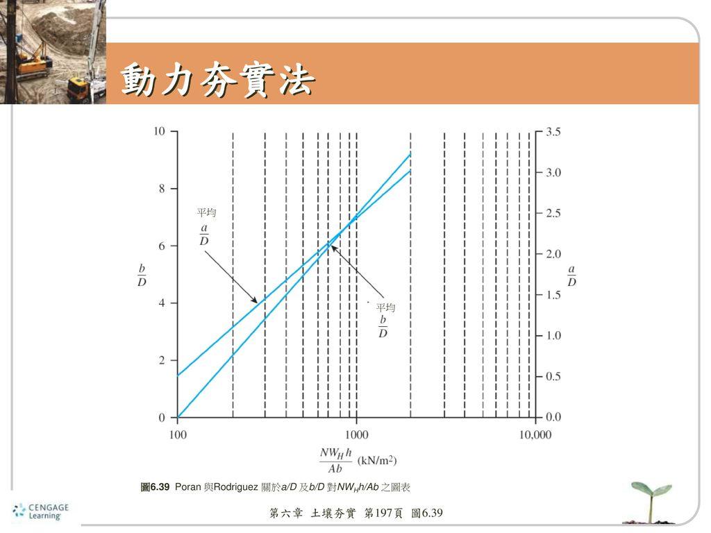 動力夯實法 平均 平均 圖6.39 Poran 與Rodriguez 關於a/D 及b/D 對NWHh/Ab 之圖表 第六章 土壤夯實 第197頁 圖6.39