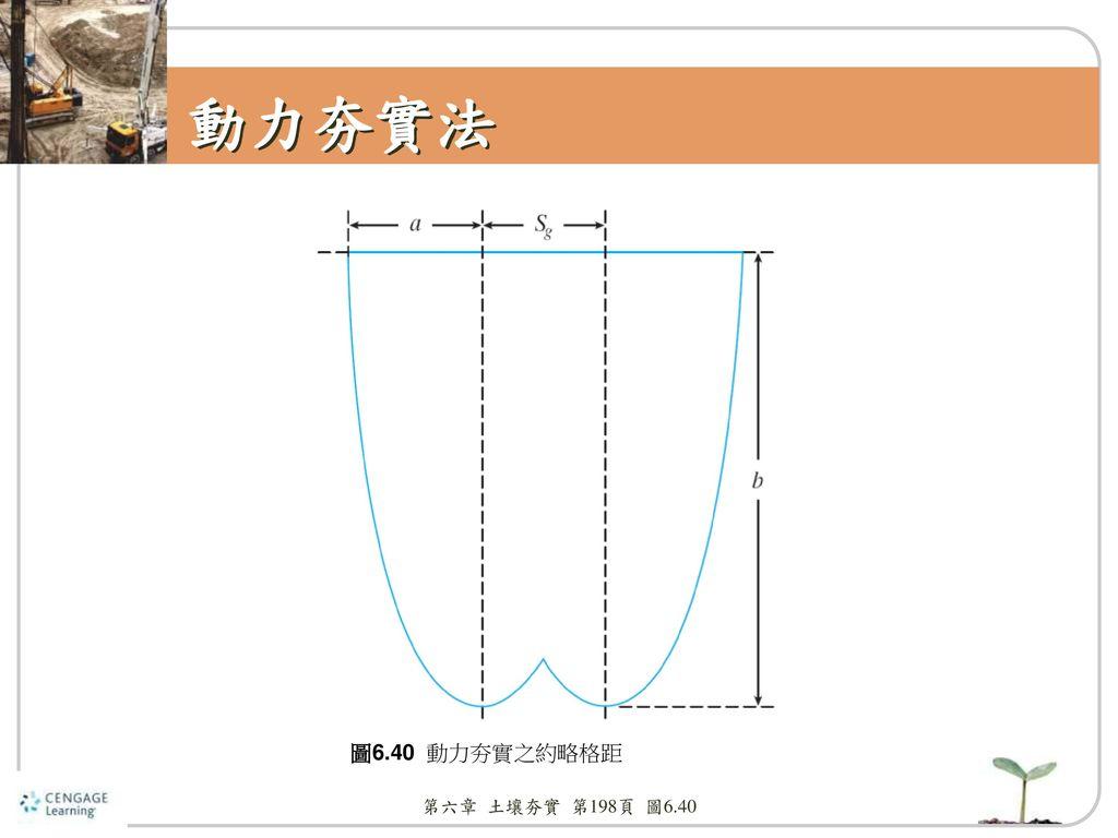 動力夯實法 圖6.40 動力夯實之約略格距 第六章 土壤夯實 第198頁 圖6.40
