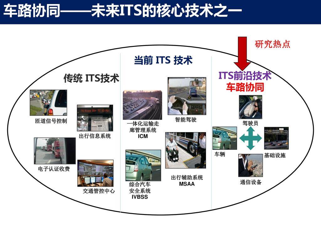 当前 ITS 技术 ITS前沿技术 车路协同 传统 ITS技术