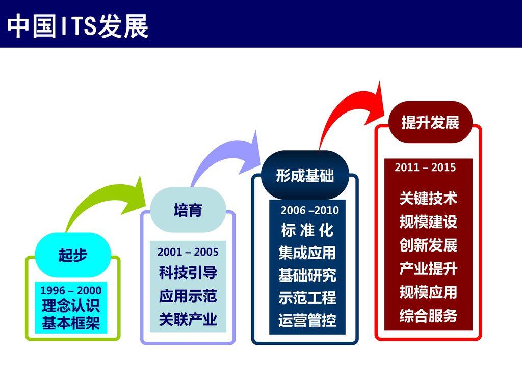 中国ITS发展 提升发展 形成基础 关键技术 规模建设 培育 创新发展 产业提升 标 准 化 集成应用 规模应用 基础研究 综合服务 起步