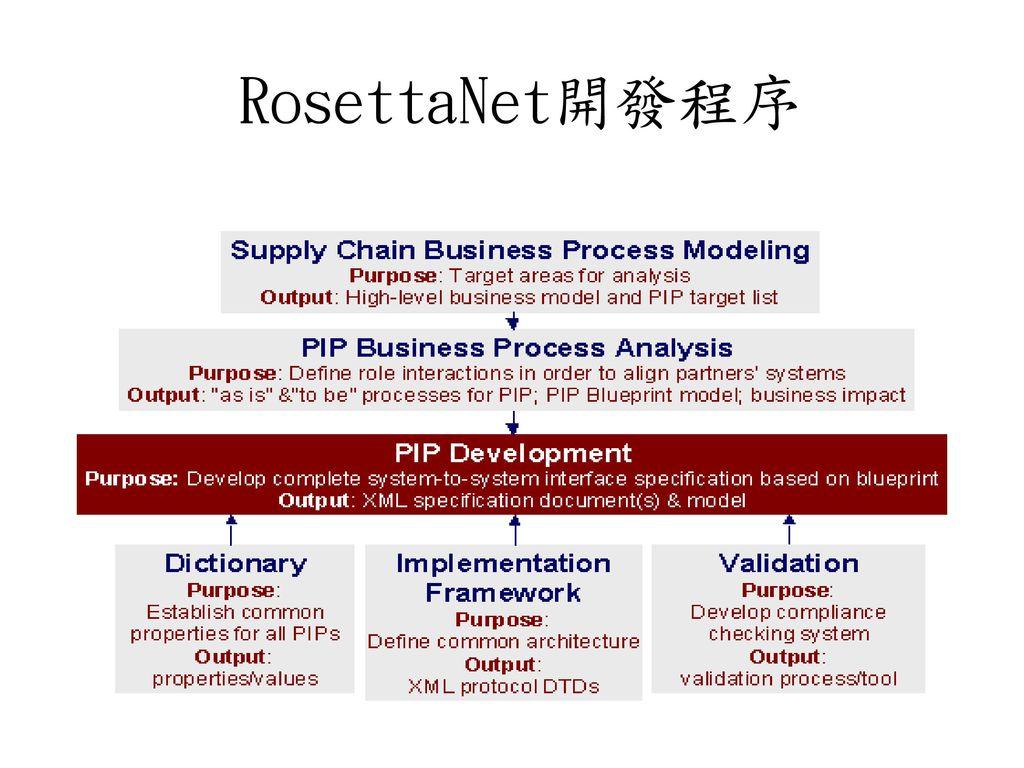 第十一章 Rosetta Net標準 RosettaNet 概觀 RosettaNet 之標準內涵 ... Rosettanet