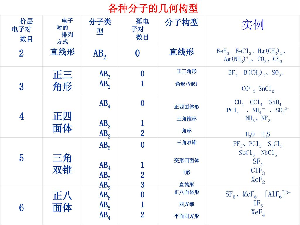 BeH2、BeCl2、Hg(CH3)2、Ag(NH3)+2、CO2、CS2