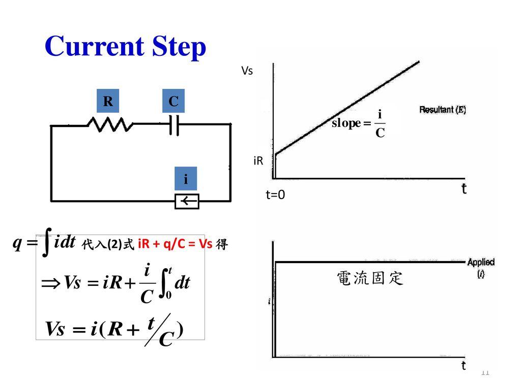 Current Step Vs R C iR i t t=0 代入(2)式 iR + q/C = Vs 得 電流固定 t