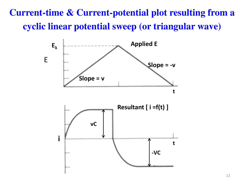 Current-time & Current-potential plot resulting from a cyclic linear potential sweep (or triangular wave)