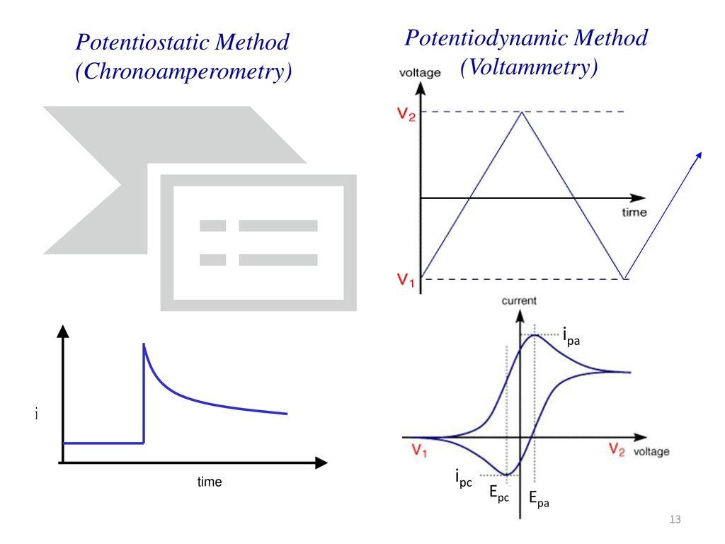 Potentiodynamic Method