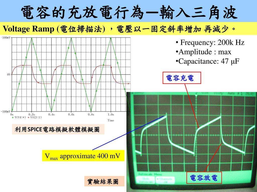 電容的充放電行為—輸入三角波 Voltage Ramp (電位掃描法) ,電壓以一固定斜率增加 再減少。