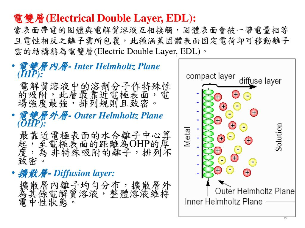 電雙層內層- Inter Helmholtz Plane (IHP):