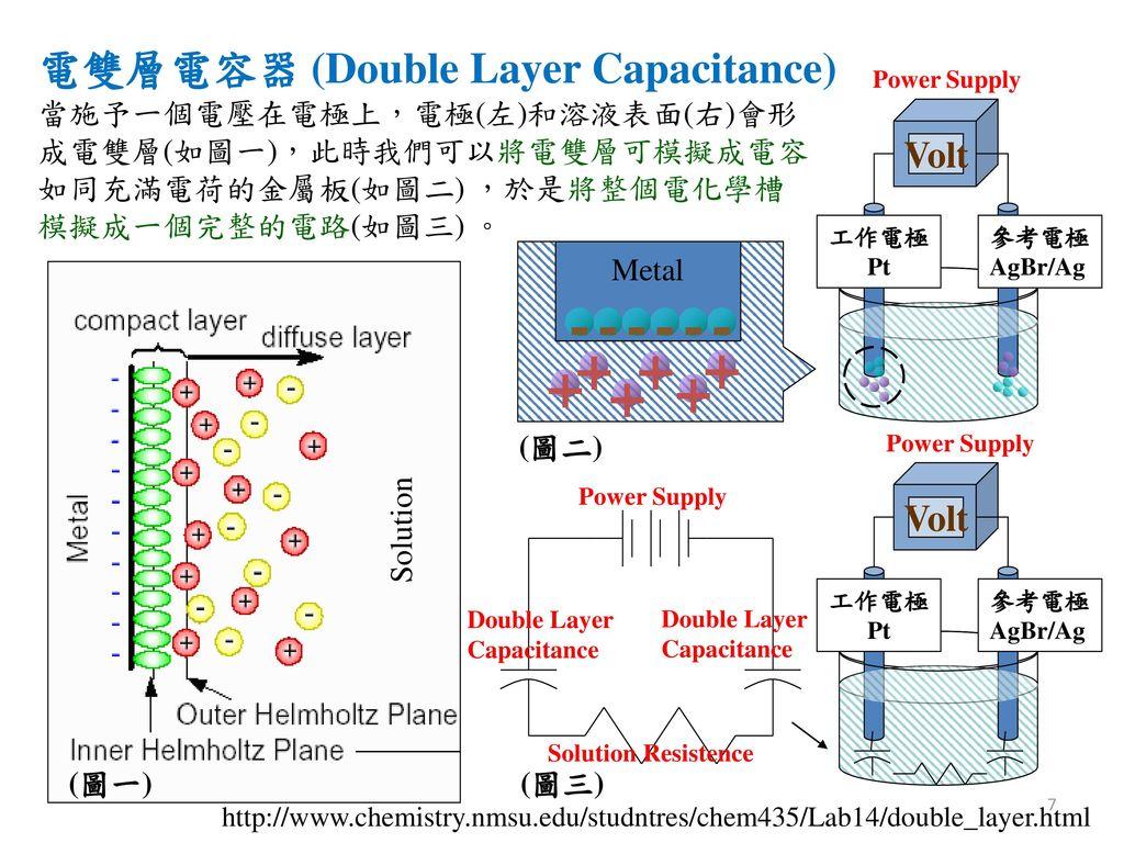 - + 電雙層電容器 (Double Layer Capacitance) Volt Volt