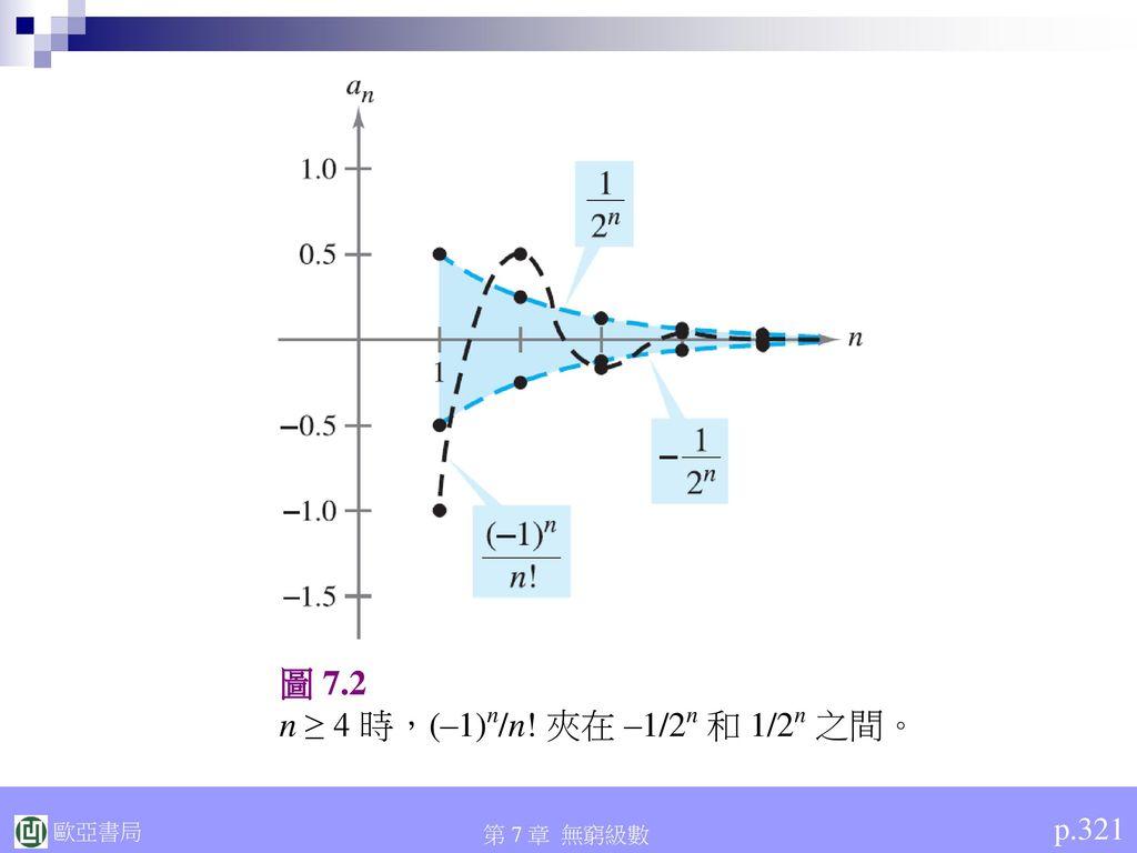n ≥ 4 時,(–1)n/n! 夾在 –1/2n 和 1/2n 之間。