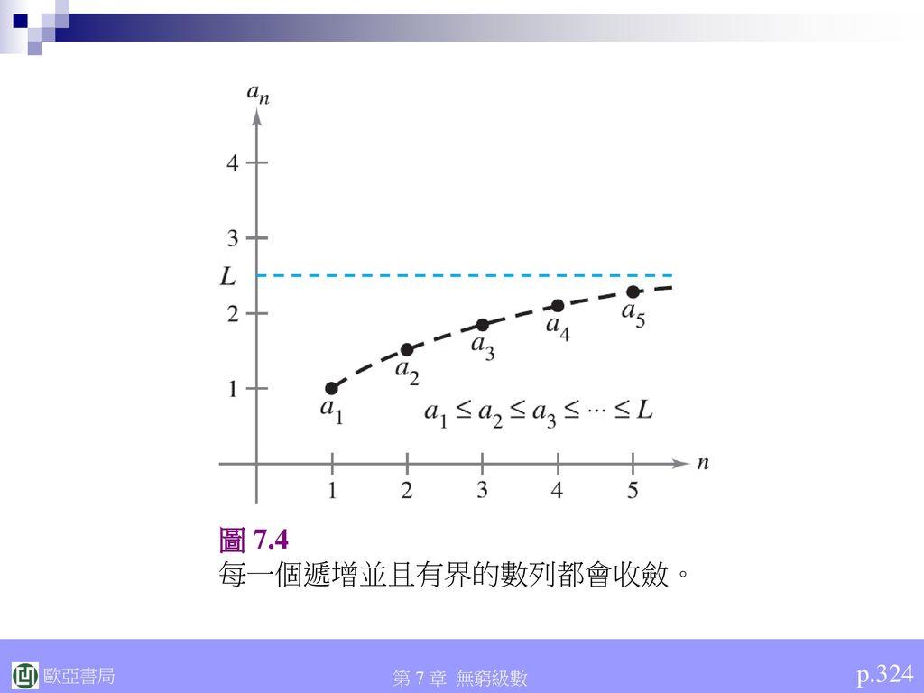 圖 7.4 每一個遞增並且有界的數列都會收斂。 p.324