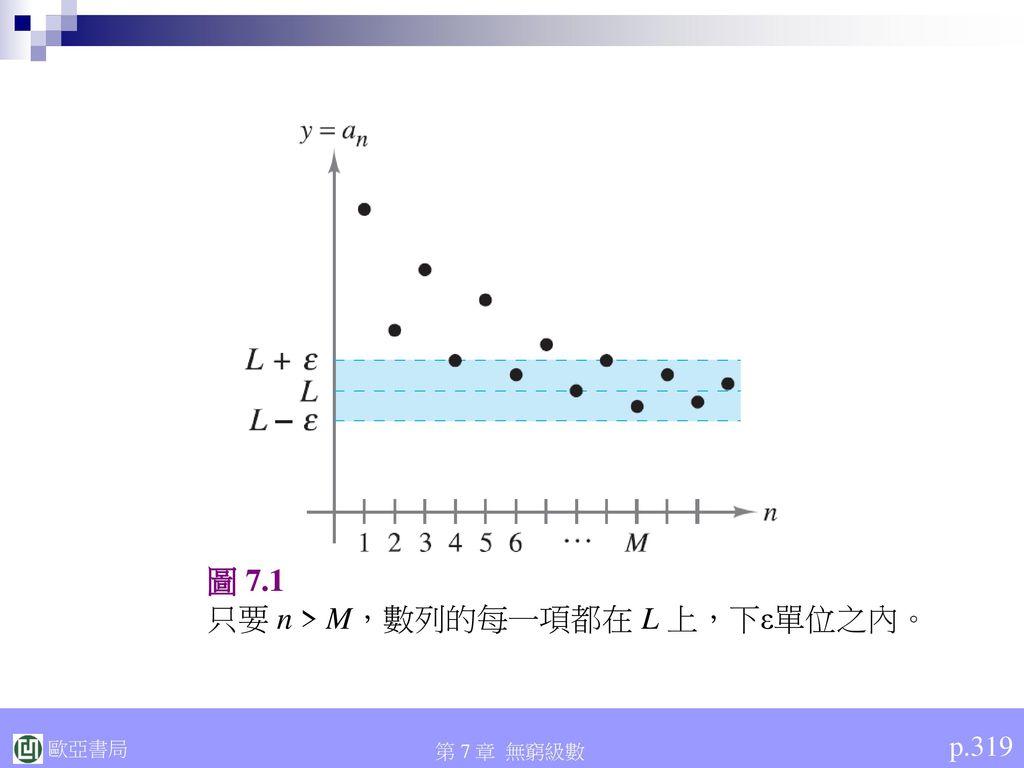只要 n > M,數列的每一項都在 L 上,下ε單位之內。