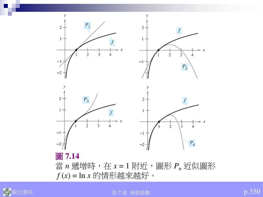 當 n 遞增時,在 x = 1 附近,圖形 Pn 近似圖形 f (x) = ln x 的情形越來越好。