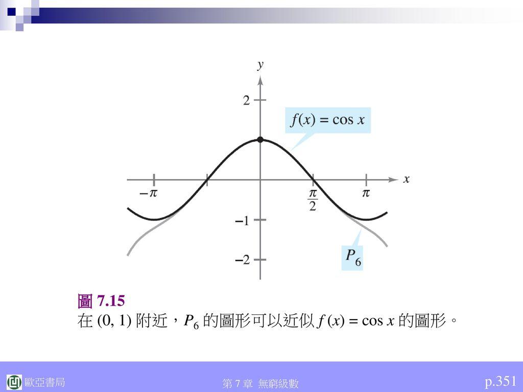在 (0, 1) 附近,P6 的圖形可以近似 f (x) = cos x 的圖形。