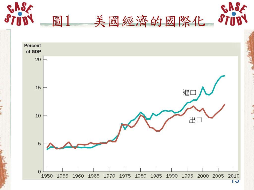 圖1 美國經濟的國際化 進口 出口 15
