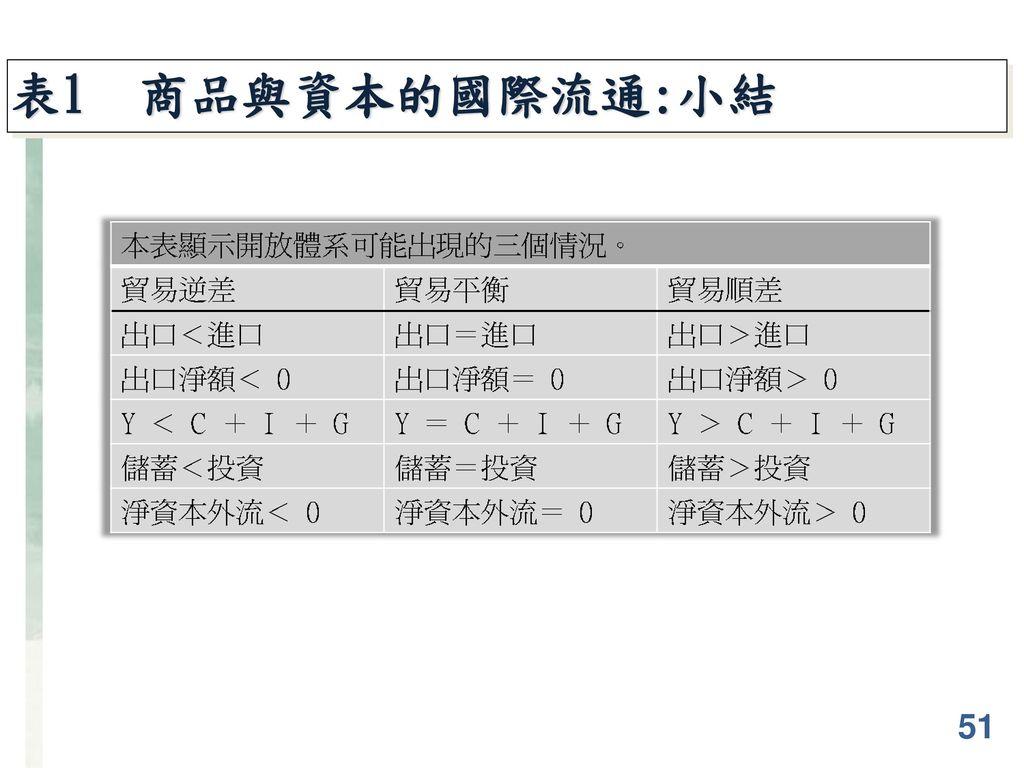 表1 商品與資本的國際流通:小結 51