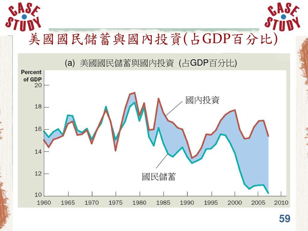 美國國民儲蓄與國內投資(占GDP百分比)