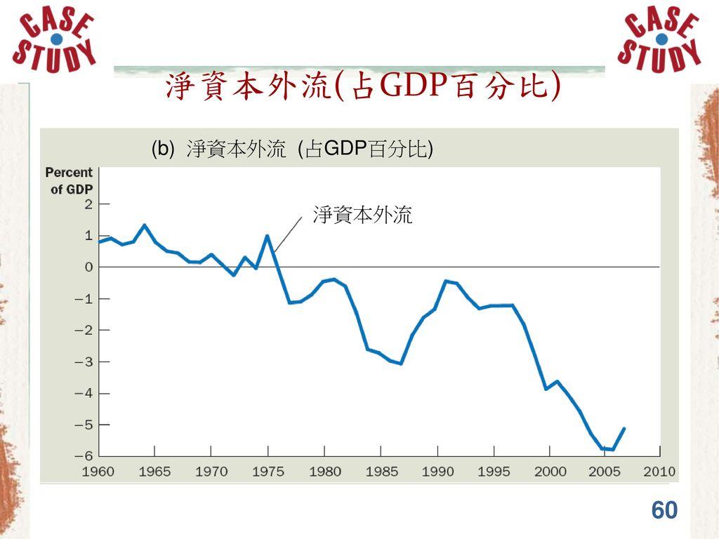 淨資本外流(占GDP百分比) (b) 淨資本外流 (占GDP百分比) 淨資本外流 60